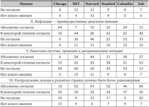 макроэкономические индикаторы
