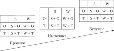 opțiuni reale în proiecte inovatoare strategii pentru opțiuni binare turbo
