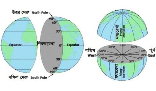 অক্ষরেখা, দ্রাঘিমারেখা, নিরক্ষরেখা ও মূল মধ্যরেখা