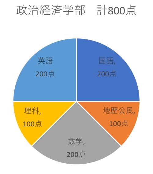 早稲田センター利用政治経済学部