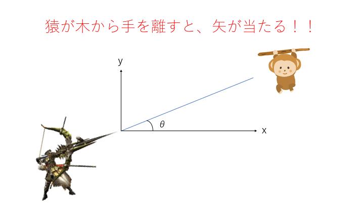 猿が木から手を離すと矢が当たる