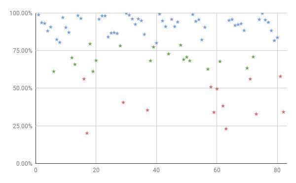センター試験数学ⅠAⅡB正答率分布図