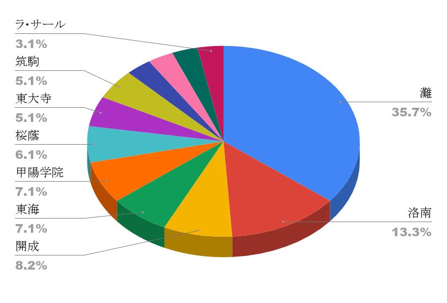 天才の出身高校グラフ