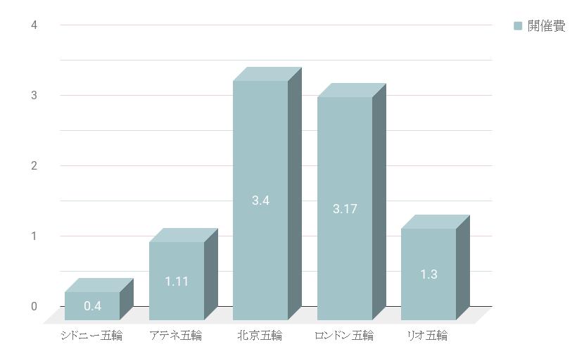 シドニー・アテネ・北京・ロンドン・リオオリンピック開催費