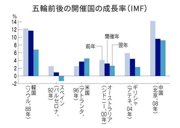 五輪前後の開催国の成長率