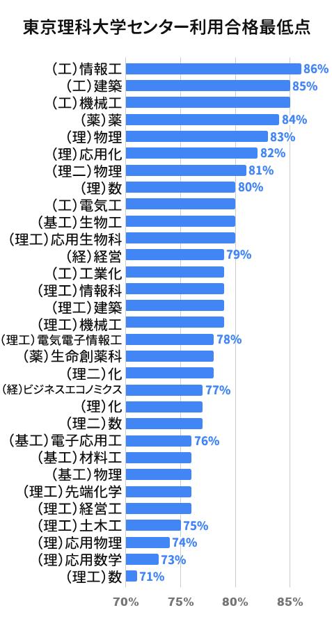 東京理科大学センター利用合格最低点ボーダーライン比較