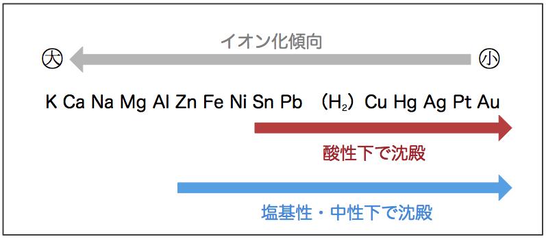 硫化物イオンの沈殿
