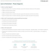Quiz & Worksheet - Phase Diagrams | Study.com