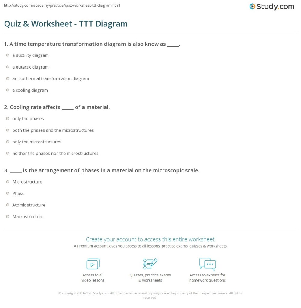 medium resolution of print how to read time temperature transformation diagrams worksheet