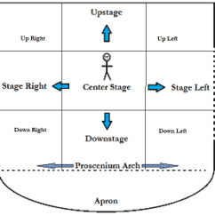 Stage Directions Diagram Wiring Ge Refrigerator Movement Blocking Definition Rules Study Com Of Segments