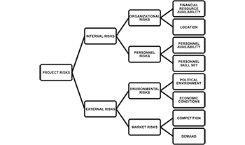 Risk Breakdown Structure: Definition, Benefits & Examples