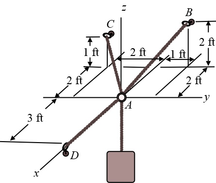 (A) Determine the tension developed in cable AB required