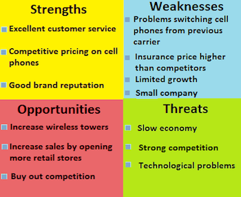 Using SWOT Analysis to Define Current Competitive Position
