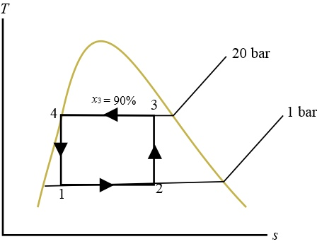 The figure below provides the T-s diagram of a Carnot heat
