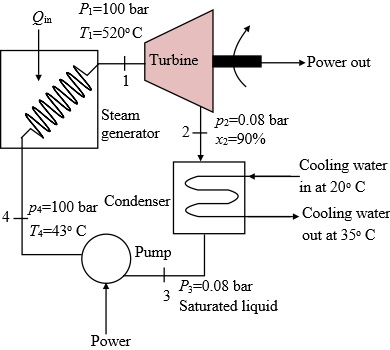 The Figure shows a simple vapor power plat operating at a