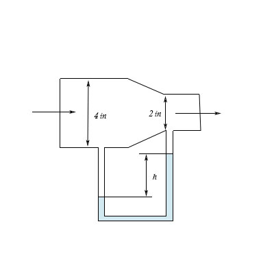 Water flows through a horizontal pip at a rate of 1 gal/s
