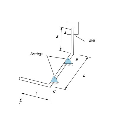 The mechanism shown in the figure is in equilibrium for an
