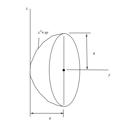 For the figure shown below, locate the centroid \bar y of