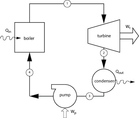 The figure below shows a simple vapor power cycle