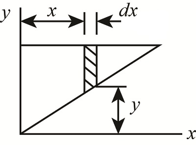 Identify the expression for the moment of inertia of the