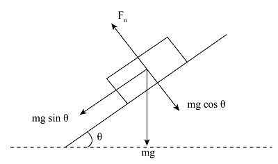 A 3.20 kg block is in equilibrium on an incline of 29.6