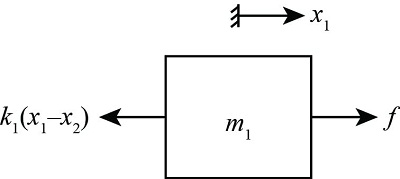 Derive the transfer function of a physical system. For the