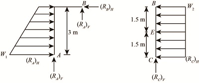 Consider the object shown. Suppose that \omega_1=2kN/m