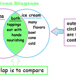 Using A Venn Diagram To Compare And Contrast Acura Integra Radio Wiring Comparing Contrasting Characters Settings Events Lesson For