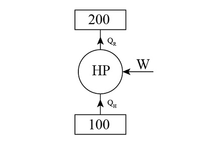 1. A carnot cycle using H 2 O as a fluid operates in