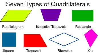 What Is The Hierarchy Of Quadrilaterals