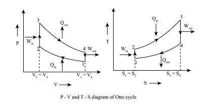 Draw the p-v and the T-s graphs for an ideal Otto cycle