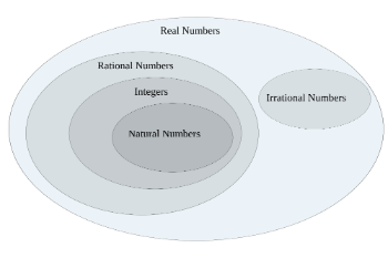 irrational number diagram headlight switch motorcycle classifying numbers activities study com classification venn