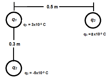 Magnitude & Direction of the Electric Force on a Point