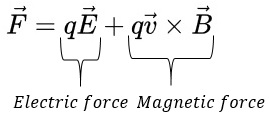 Using the Lorentz Force Law to Examine Electric & Magnetic
