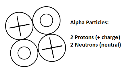 Alpha Particle: Definition, Symbol & Properties Video with