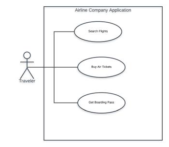 Scenario-Based Requirements Modeling: Definition