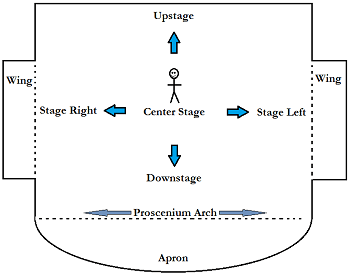 stage directions diagram person 1999 mitsubishi mirage stereo wiring movement blocking definition rules study com