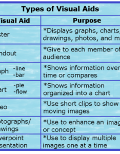 Types of visual aids also using visuals when speaking lesson for kids study rh