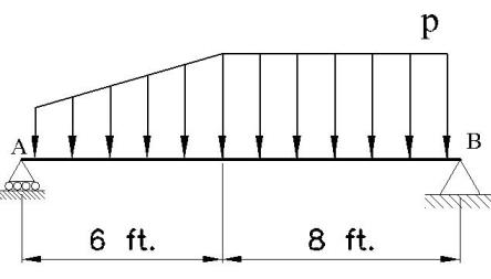 Determine the resultant force, F R = and specify where it