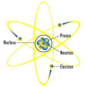 Neutrons: Definition & Concept | Study