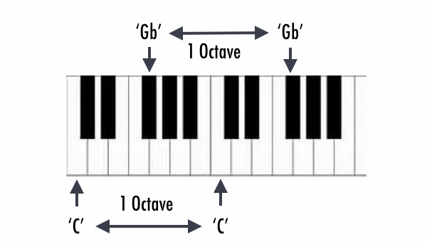 The Chemistry of Music & Mathematics!-A story of their