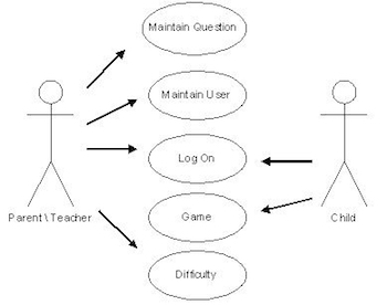 Uml Case Diagram