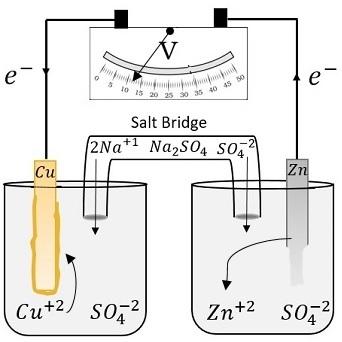 Electrochemical Salt Bridge: Function & Preparation