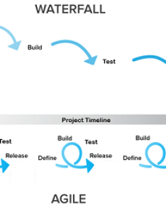 Waterfall is sequential agile iterative also vs project management study rh