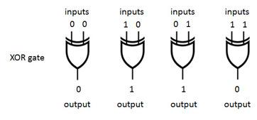 Arithmetic Logic Unit (ALU): Definition, Design & Function