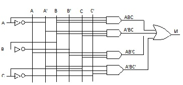 Construct a truth table for the Boolean equation: M=A'BC