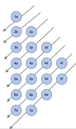 Li Electron Configuration : electron, configuration, Write, Ground, State, Electron, Configuration, Study.com