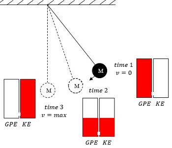 physics energy flow diagram xlr wire pendulums in physics: exchange & calculations | study.com