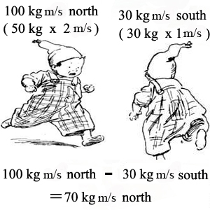 Law of Conservation of Momentum Definition: Lesson for