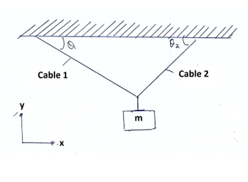Find an expression for T1, the tension in cable 1, that